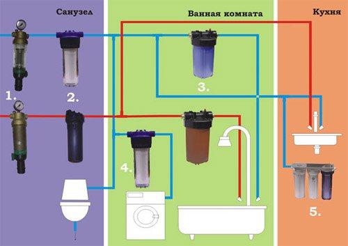 Схема водоочистки в квартире