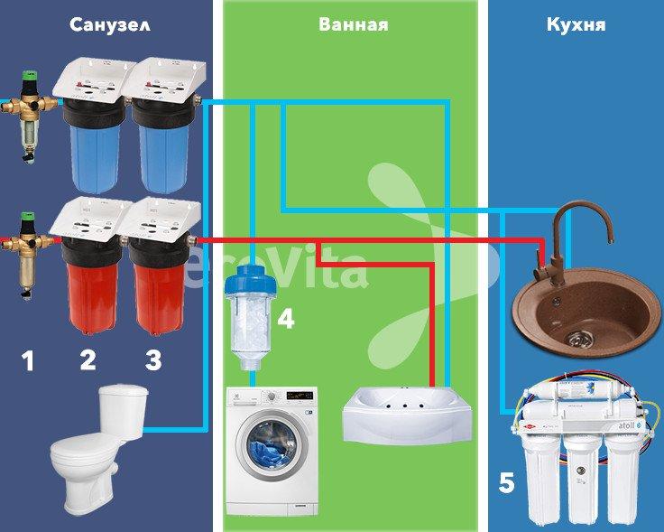 Оптимальная схема очистки воды в квартире